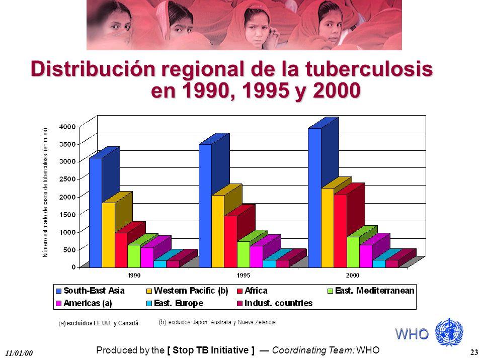 Produced by the [ Stop TB Initiative ] Coordinating Team: WHO 11/01/00 23 Distribución regional de la tuberculosis en 1990, 1995 y 2000 Número estimad