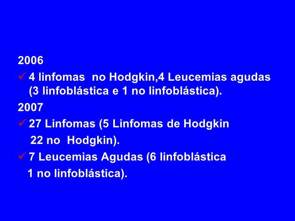 2006 4 linfomas no Hodgkin,4 Leucemias agudas (3 linfoblástica e 1 no linfoblástica). 2007 27 Linfomas (5 Linfomas de Hodgkin 22 no Hodgkin). 7 Leucem