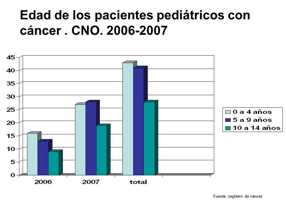 Edad de los pacientes pediátricos con cáncer. CNO. 2006-2007 Fuente :registro de cáncer