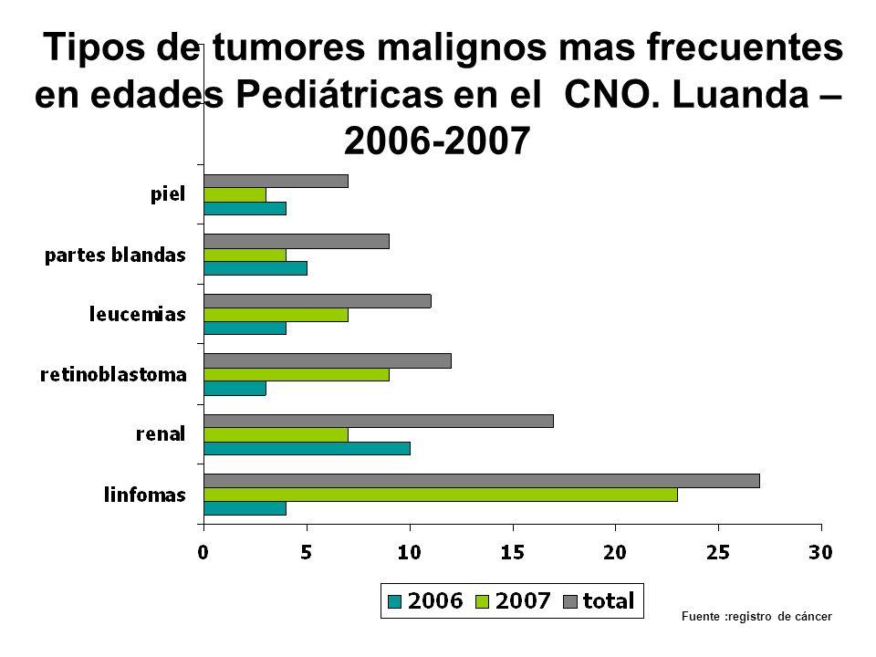 Tipos de tumores malignos mas frecuentes en edades Pediátricas en el CNO. Luanda – 2006-2007 Fuente :registro de cáncer