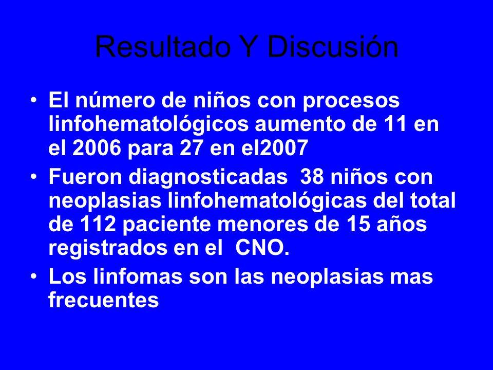 Resultado Y Discusión El número de niños con procesos linfohematológicos aumento de 11 en el 2006 para 27 en el2007 Fueron diagnosticadas 38 niños con