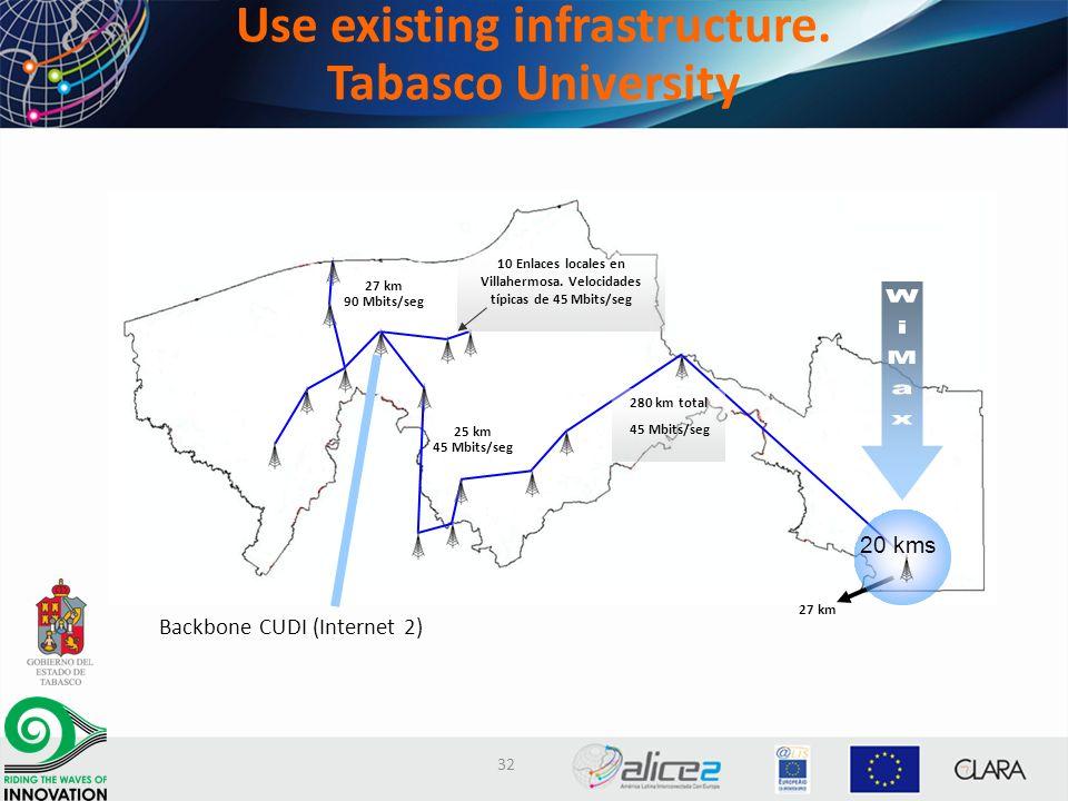 Backbone CUDI (Internet 2) 27 km 10 Enlaces locales en Villahermosa. Velocidades típicas de 45 Mbits/seg 280 km total 45 Mbits/seg 25 km 45 Mbits/seg