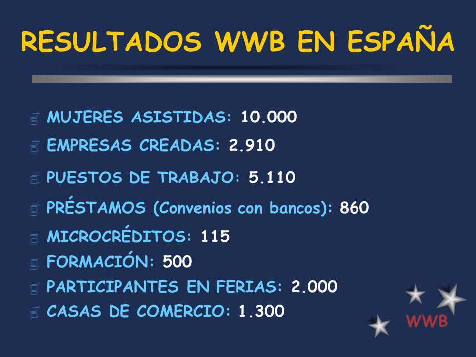RESULTADOS WWB EN ESPAÑA 4 MUJERES ASISTIDAS: 10.000 4 EMPRESAS CREADAS: 2.910 4 PUESTOS DE TRABAJO: 5.110 4 PRÉSTAMOS (Convenios con bancos): 860 4 M