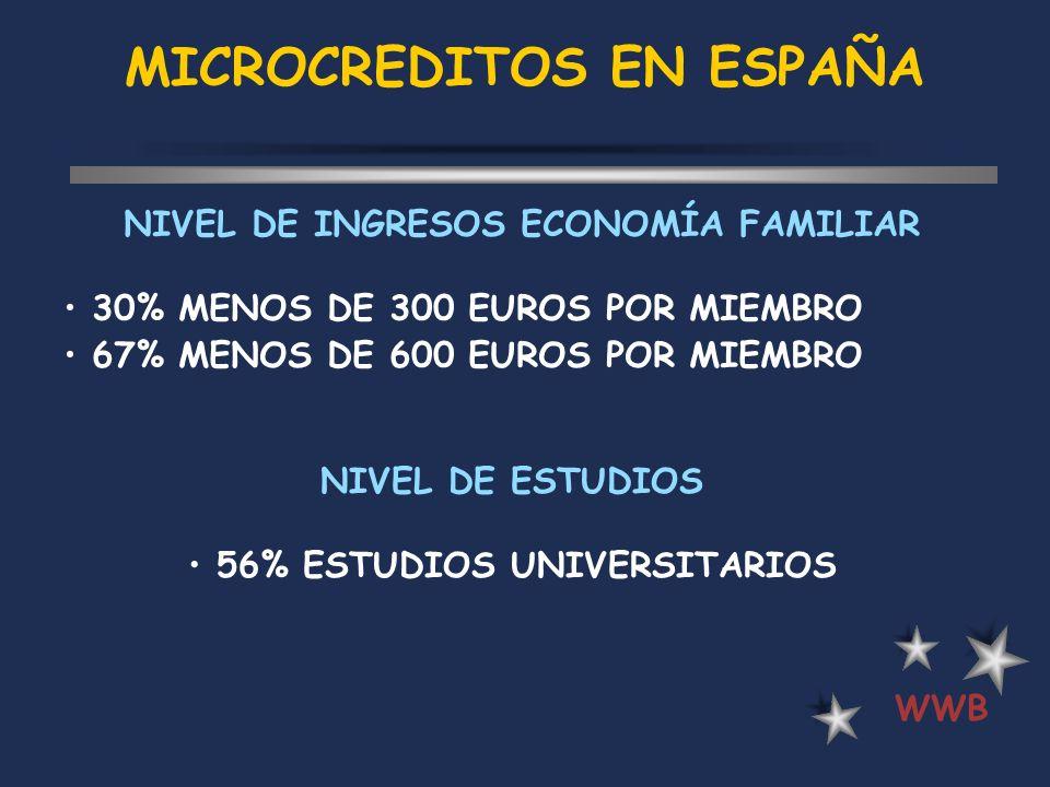 MICROCREDITOS EN ESPAÑA WWB NIVEL DE INGRESOS ECONOMÍA FAMILIAR 30% MENOS DE 300 EUROS POR MIEMBRO 67% MENOS DE 600 EUROS POR MIEMBRO NIVEL DE ESTUDIO
