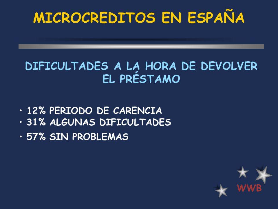 MICROCREDITOS EN ESPAÑA WWB DIFICULTADES A LA HORA DE DEVOLVER EL PRÉSTAMO 12% PERIODO DE CARENCIA 31% ALGUNAS DIFICULTADES 57% SIN PROBLEMAS