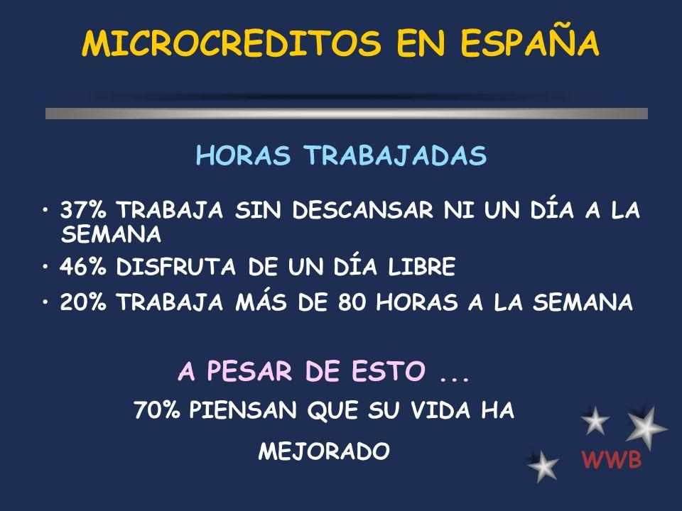 MICROCREDITOS EN ESPAÑA WWB HORAS TRABAJADAS 37% TRABAJA SIN DESCANSAR NI UN DÍA A LA SEMANA 46% DISFRUTA DE UN DÍA LIBRE 20% TRABAJA MÁS DE 80 HORAS