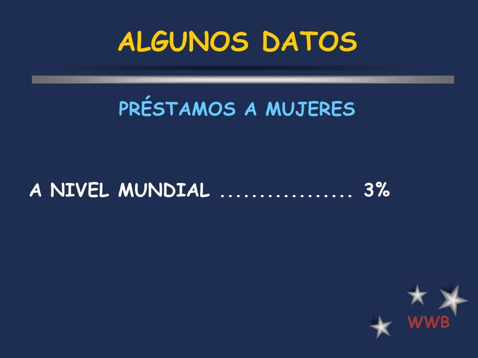 ALGUNOS DATOS A NIVEL MUNDIAL................. 3% WWB PRÉSTAMOS A MUJERES