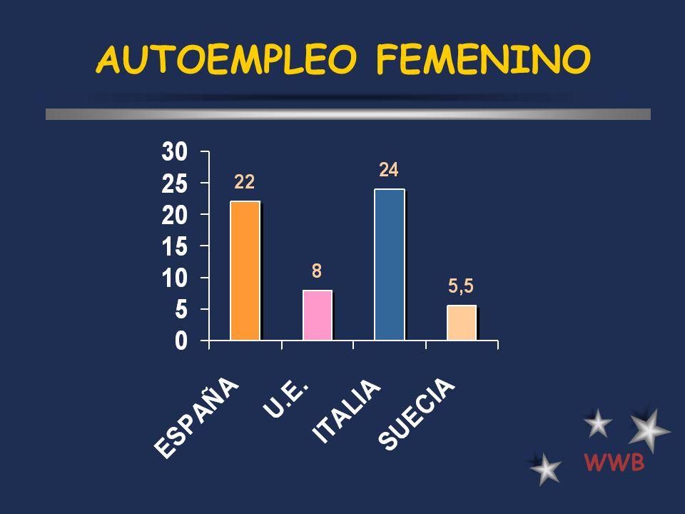 AUTOEMPLEO FEMENINO WWB