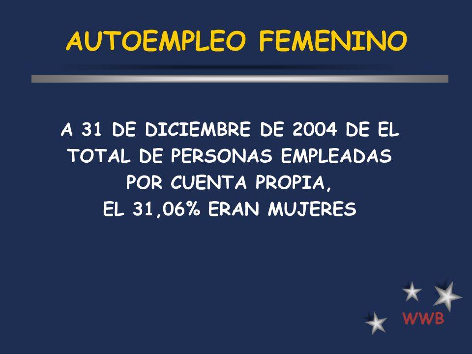 AUTOEMPLEO FEMENINO WWB A 31 DE DICIEMBRE DE 2004 DE EL TOTAL DE PERSONAS EMPLEADAS POR CUENTA PROPIA, EL 31,06% ERAN MUJERES