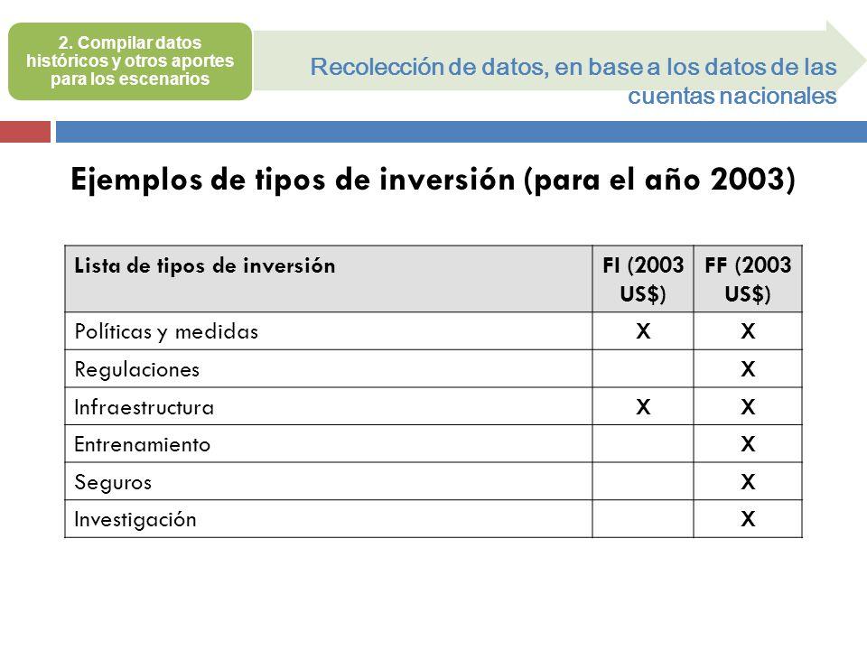 Recolección de datos, en base a los datos de las cuentas nacionales Lista de tipos de inversiónFI (2003 US$) FF (2003 US$) Políticas y medidasXX Regul