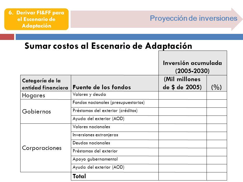 Proyección de inversiones Sumar costos al Escenario de Adaptación Valores y deuda Hogares Inversión acumulada (2005-2030) Categoría de la entidad fina
