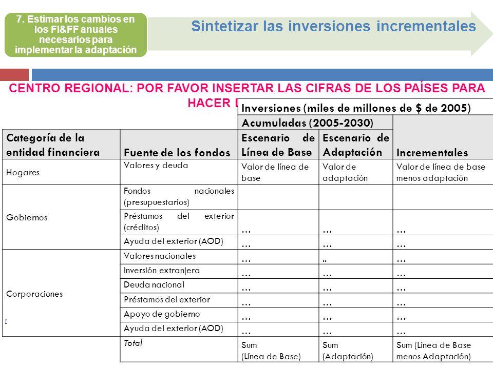 [ Sintetizar las inversiones incrementales CENTRO REGIONAL: POR FAVOR INSERTAR LAS CIFRAS DE LOS PAÍSES PARA HACER LA PRUEBA Inversiones (miles de mil