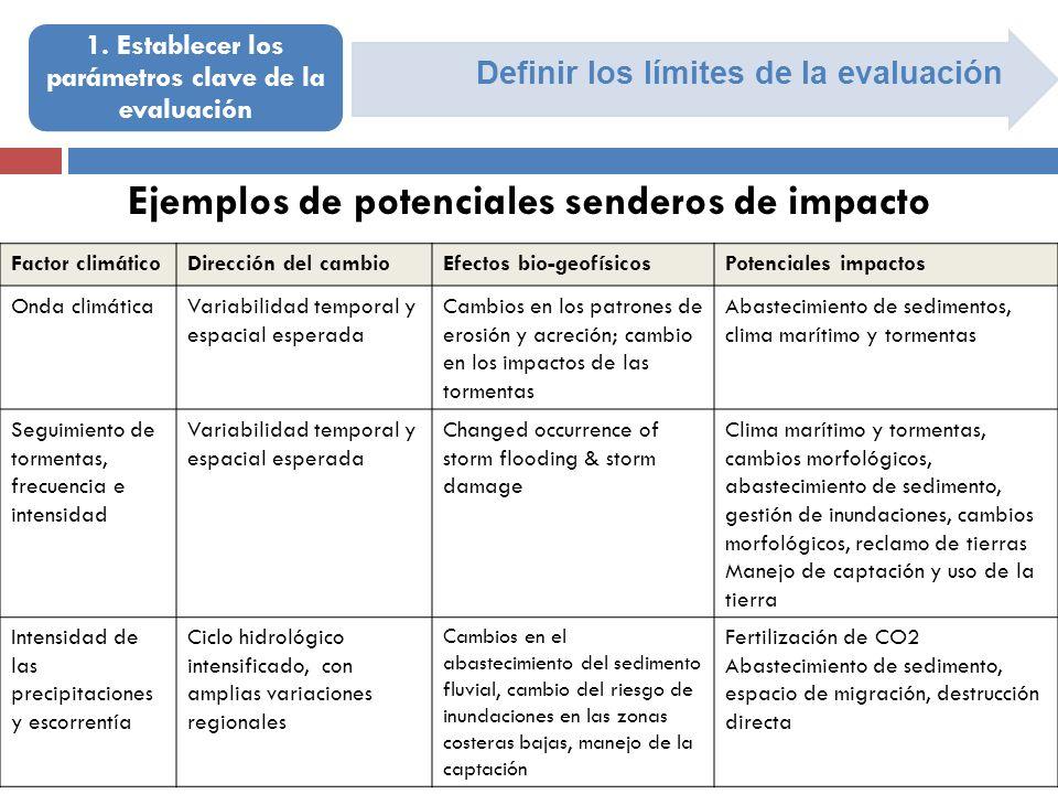 Definir los límites de la evaluación 1. Establecer los parámetros clave de la evaluación Ejemplos de potenciales senderos de impacto Factor climáticoD