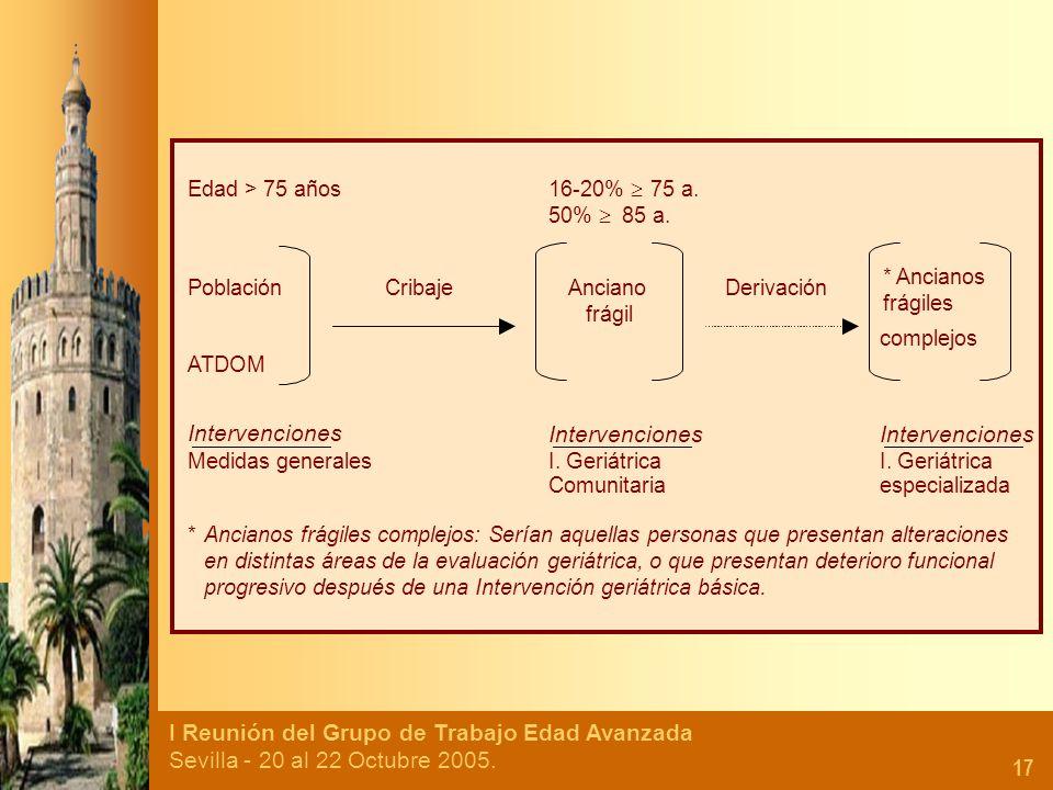 I Reunión del Grupo de Trabajo Edad Avanzada Sevilla - 20 al 22 Octubre 2005. 17 Edad > 75 años 16-20% 75 a. 50% 85 a. PoblaciónCribajeAnciano frágil