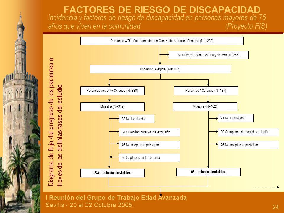 I Reunión del Grupo de Trabajo Edad Avanzada Sevilla - 20 al 22 Octubre 2005. 24 FACTORES DE RIESGO DE DISCAPACIDAD Incidencia y factores de riesgo de