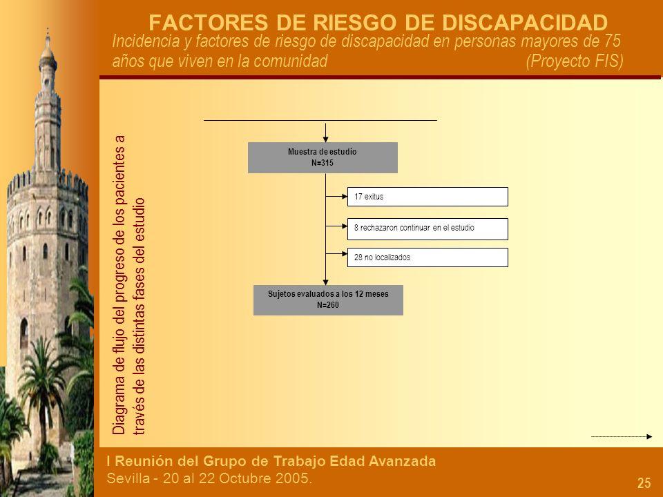 I Reunión del Grupo de Trabajo Edad Avanzada Sevilla - 20 al 22 Octubre 2005. 25 FACTORES DE RIESGO DE DISCAPACIDAD Incidencia y factores de riesgo de