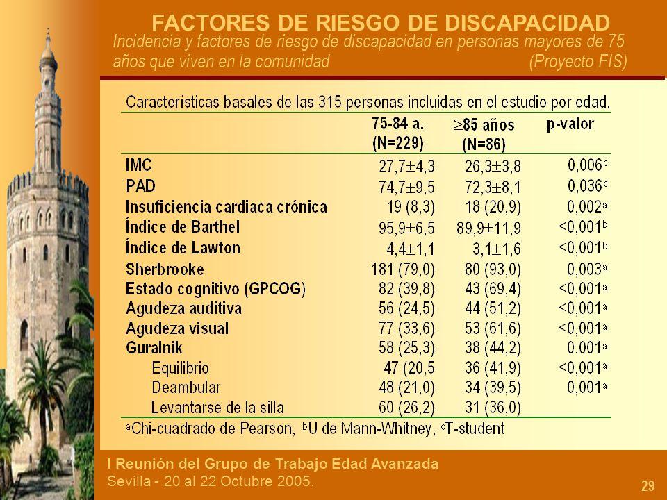 I Reunión del Grupo de Trabajo Edad Avanzada Sevilla - 20 al 22 Octubre 2005. 29 FACTORES DE RIESGO DE DISCAPACIDAD Incidencia y factores de riesgo de