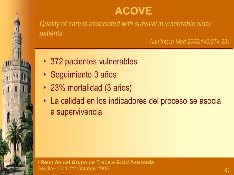 I Reunión del Grupo de Trabajo Edad Avanzada Sevilla - 20 al 22 Octubre 2005. 66 ACOVE Quality of care is associated with survival in vulnerable older