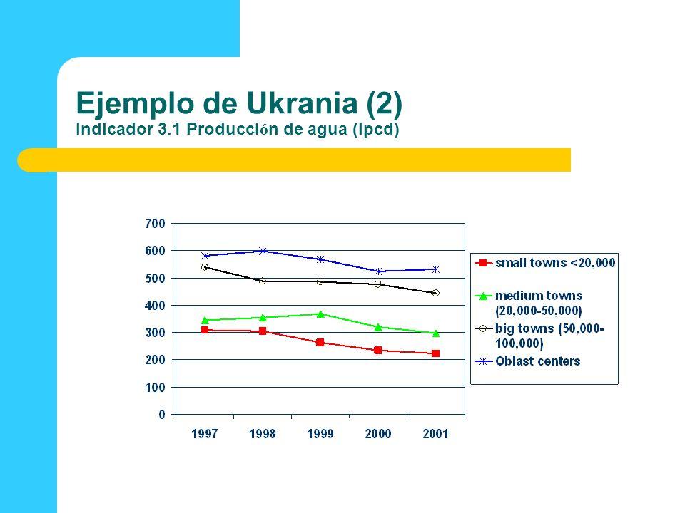Ejemplo de Ukrania (2) Indicador 3.1 Producci ó n de agua (lpcd)