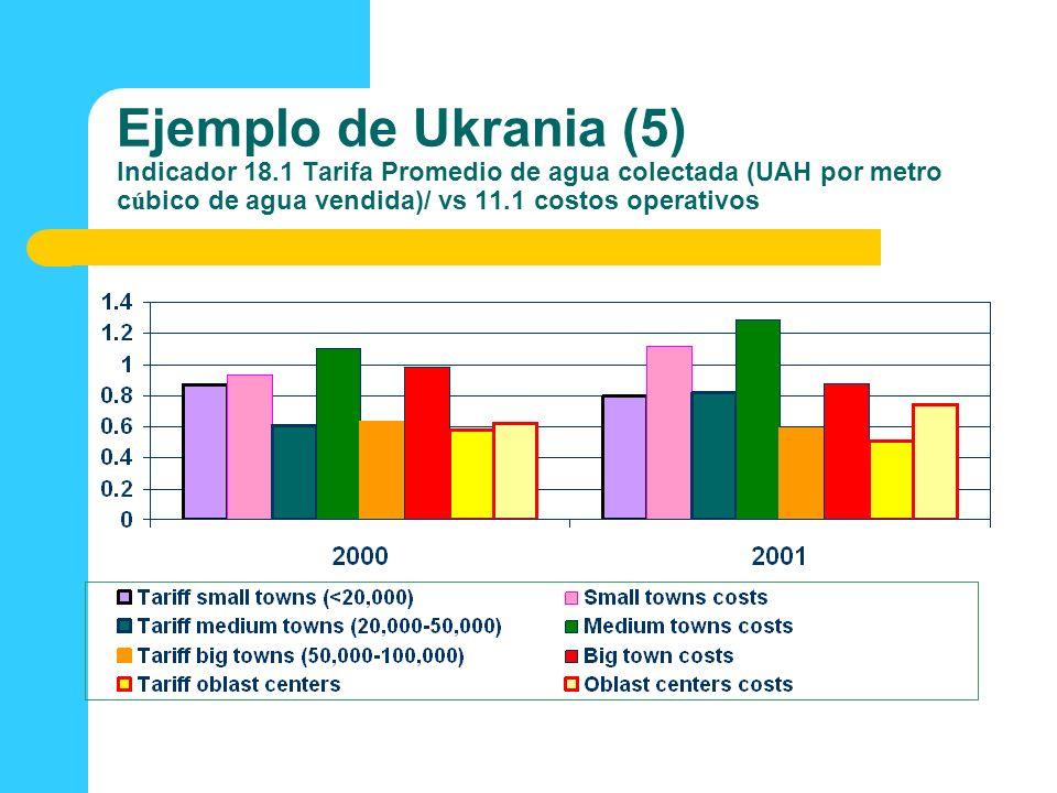 Ejemplo de Ukrania (5) Indicador 18.1 Tarifa Promedio de agua colectada (UAH por metro c ú bico de agua vendida)/ vs 11.1 costos operativos