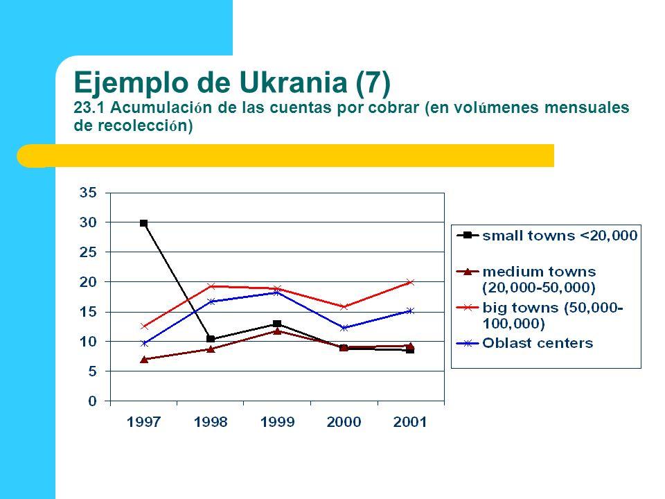 Ejemplo de Ukrania (7) 23.1 Acumulaci ó n de las cuentas por cobrar (en vol ú menes mensuales de recolecci ó n)