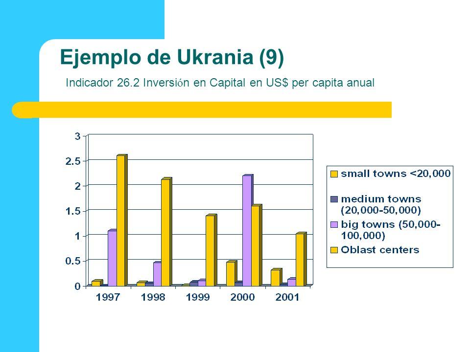 Ejemplo de Ukrania (9) Indicador 26.2 Inversi ó n en Capital en US$ per capita anual