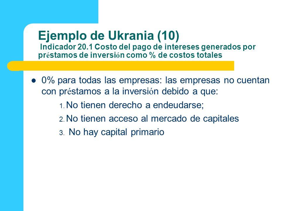 Ejemplo de Ukrania (10) Indicador 20.1 Costo del pago de intereses generados por pr é stamos de inversi ó n como % de costos totales 0% para todas las