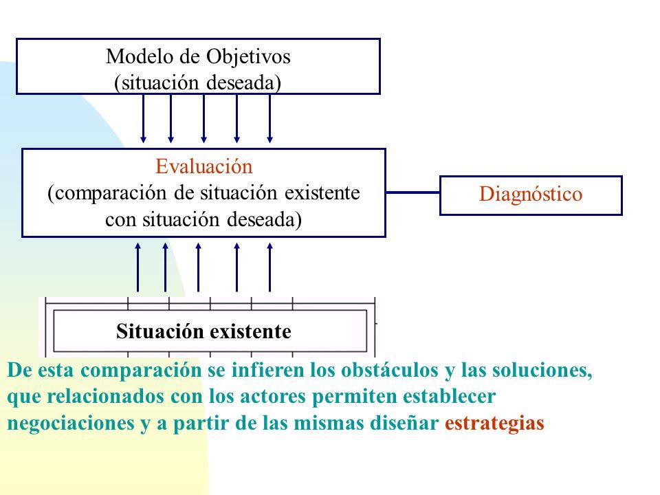 Ciencias Duras: Ecología Ingeniería, Química, Biología Etc. Situación existente Análisis de sustentabilidad ambiental