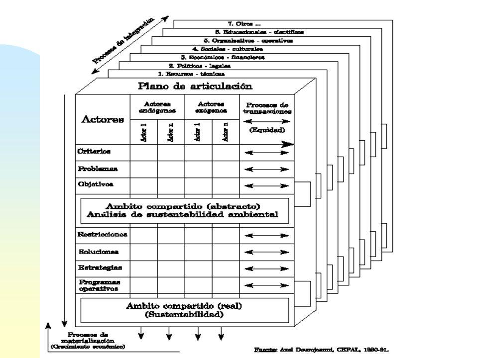 PROCEDIMIENTOS DE GESTION PARA UN DESARROLLO SUSTENTABLE: Este es un método para la toma de decisiones participativa e interdisciplinaria con relación