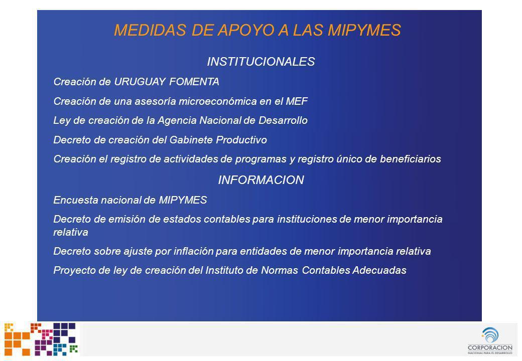 www.cnd.org.uy Uruguay Fomenta MEDIDAS DE APOYO A LAS MIPYMES INSTITUCIONALES Creación de URUGUAY FOMENTA Creación de una asesoría microeconómica en e