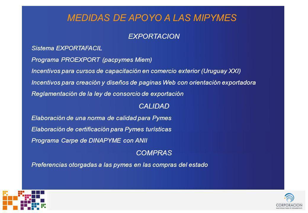 www.cnd.org.uy Uruguay Fomenta MEDIDAS DE APOYO A LAS MIPYMES EXPORTACION Sistema EXPORTAFACIL Programa PROEXPORT (pacpymes Miem) Incentivos para curs