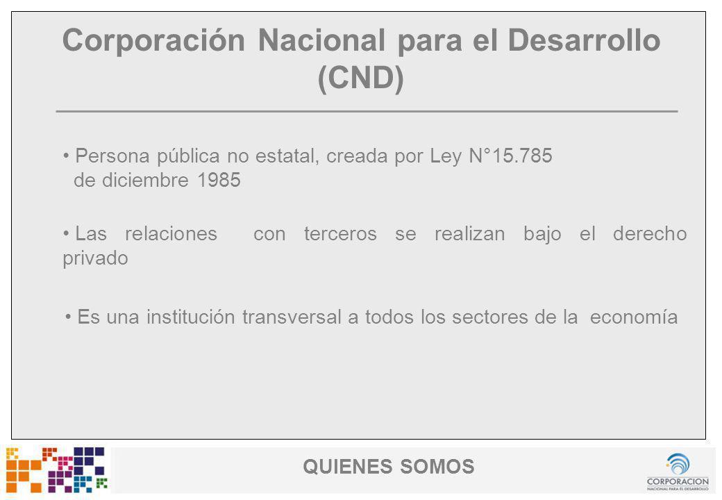 www.cnd.org.uy Uruguay Fomenta Corporación Nacional para el Desarrollo (CND) Persona pública no estatal, creada por Ley N°15.785 de diciembre 1985 QUI
