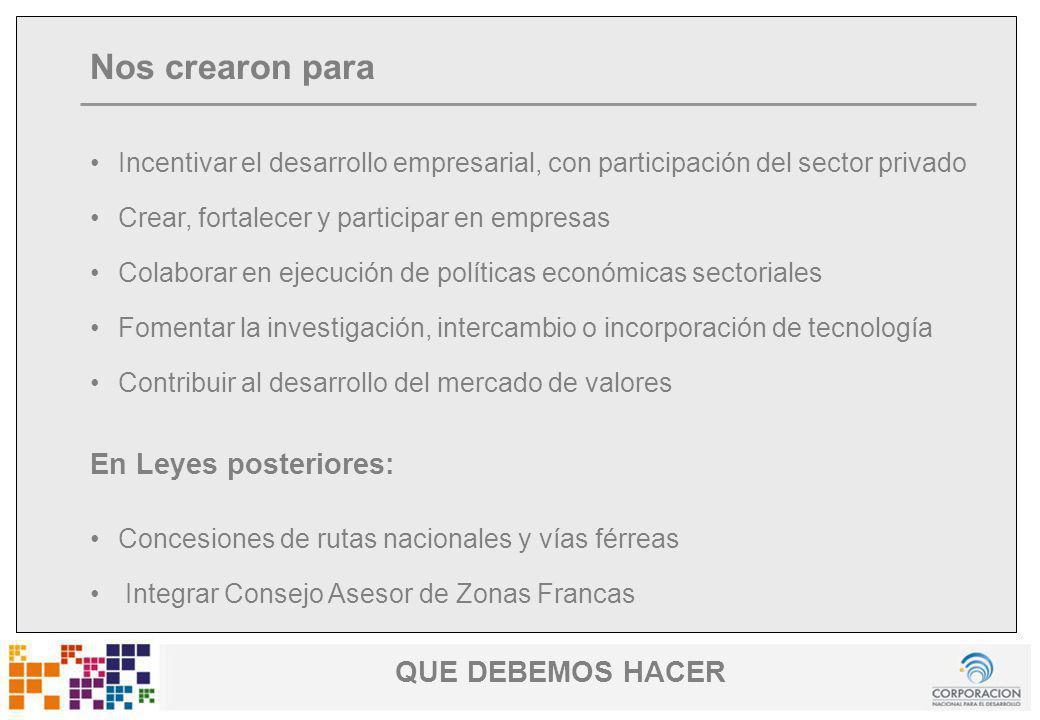 www.cnd.org.uy Uruguay Fomenta QUE DEBEMOS HACER Nos crearon para Incentivar el desarrollo empresarial, con participación del sector privado Crear, fo