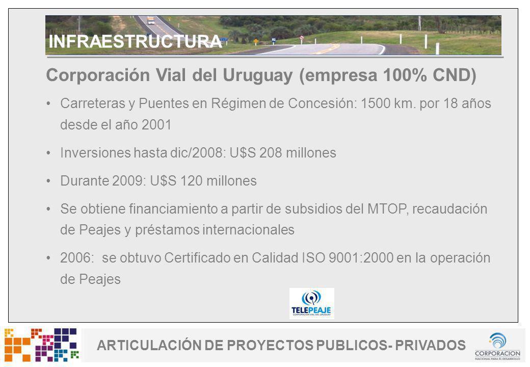 www.cnd.org.uy Uruguay Fomenta ARTICULACIÓN DE PROYECTOS PUBLICOS- PRIVADOS Corporación Vial del Uruguay (empresa 100% CND) Carreteras y Puentes en Ré