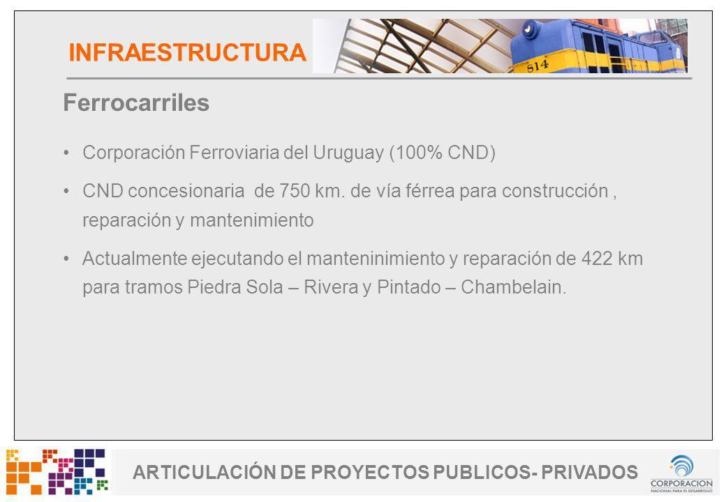 www.cnd.org.uy Uruguay Fomenta ARTICULACIÓN DE PROYECTOS PUBLICOS- PRIVADOS Ferrocarriles Corporación Ferroviaria del Uruguay (100% CND) CND concesion