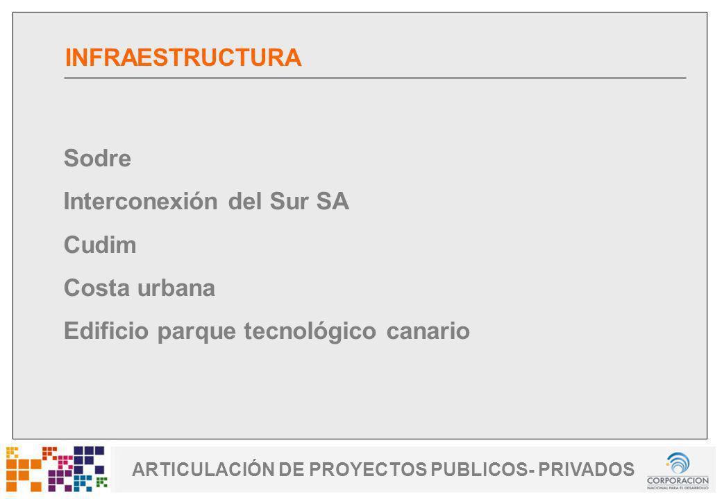 www.cnd.org.uy Uruguay Fomenta ARTICULACIÓN DE PROYECTOS PUBLICOS- PRIVADOS Sodre Interconexión del Sur SA Cudim Costa urbana Edificio parque tecnológ