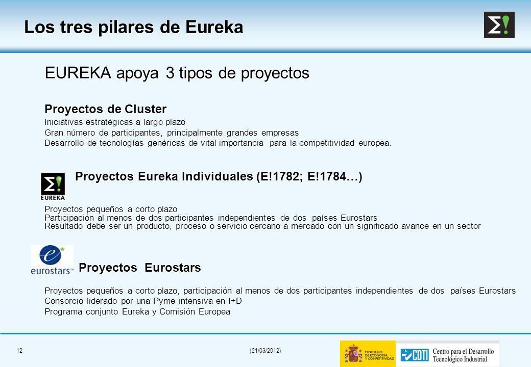 11(21/03/2012) Tramitación de Solicitudes en España Solicitud de proyectos on-line