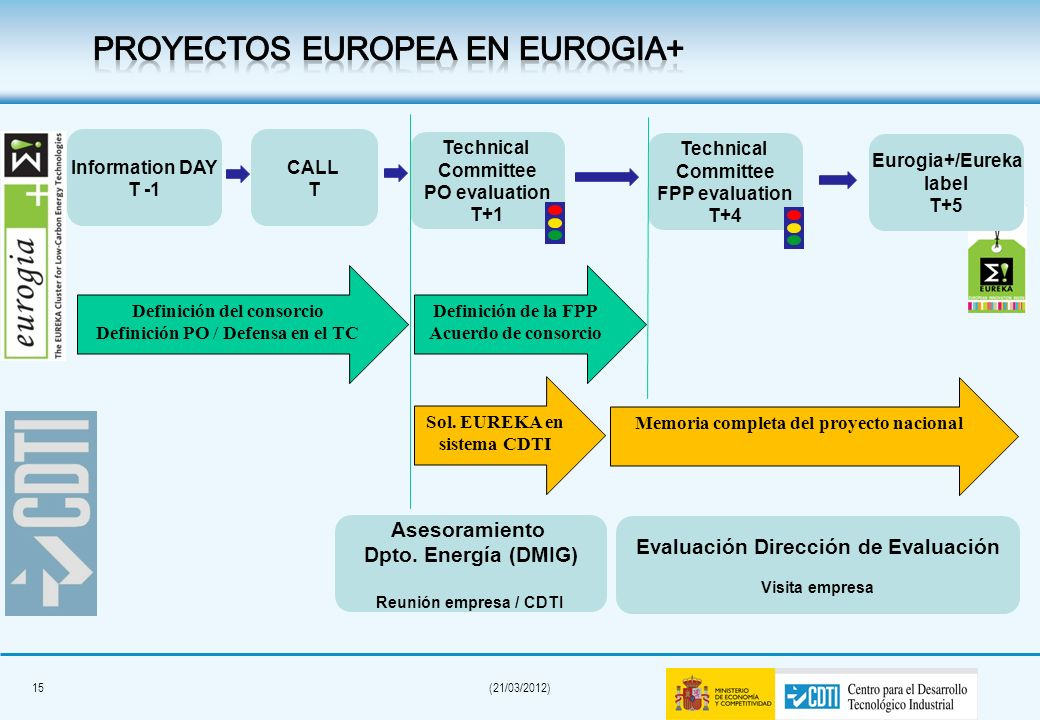 14(21/03/2012) EUROGIA + a EUREKA initiative for Low-Carbon Energy Technologies