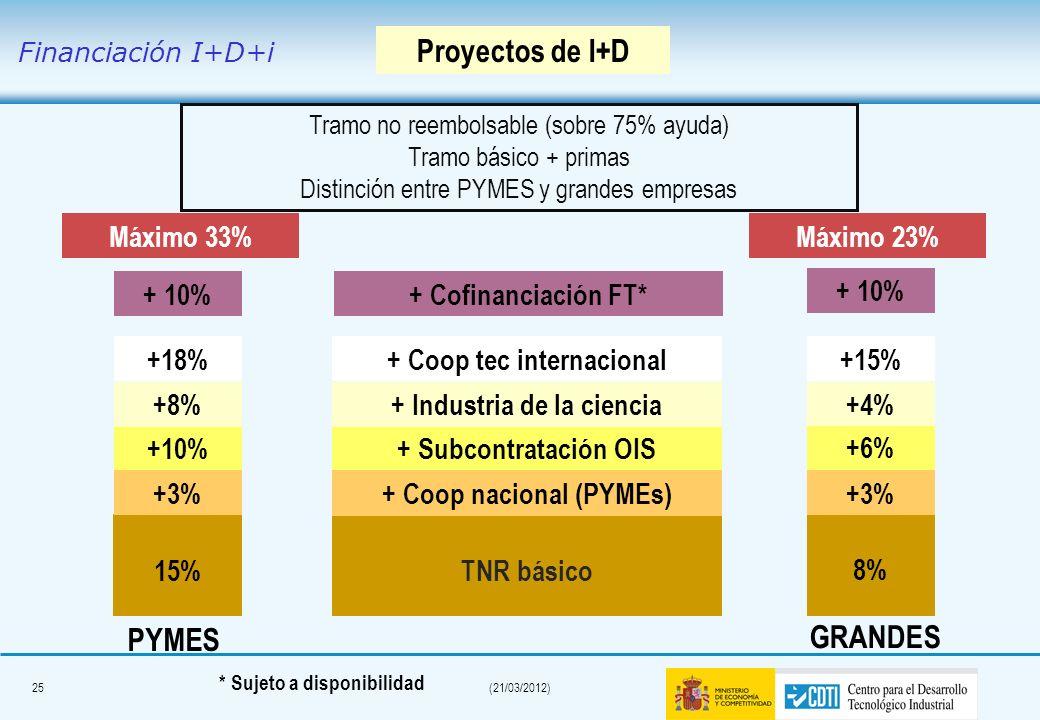 24(21/03/2012) Mecanismos de disposición anticipada En función del origen de Fondos La empresa lo decide durante el proceso de evaluación cuando se le