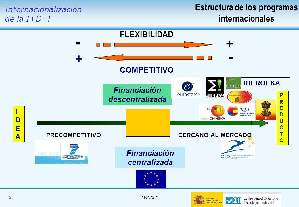 3(21/03/2012) IDEAIDEA PRODUCTOPRODUCTO PRECOMPETITIVOCERCANO AL MERCADO FLEXIBILIDAD + - COMPETITIVO + - IBEROEKA Financiación centralizada Financiación descentralizada Internacionalización de la I+D+i Estructura de los programas internacionales