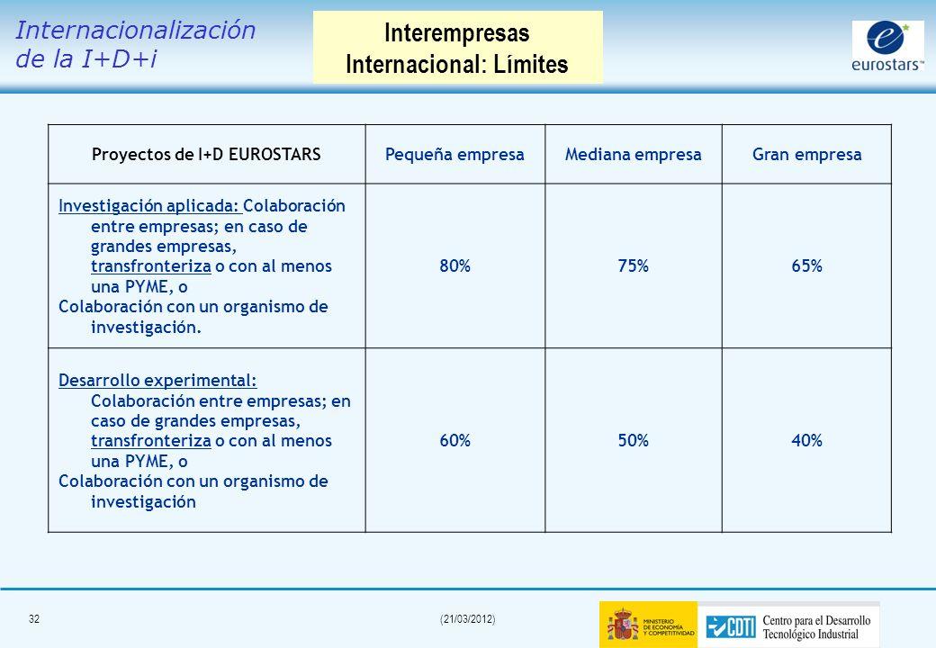 31(21/03/2012) Gestionado por CDTI Subprograma INTEREMPRESAS INTERNACIONAL (Orden de Bases publicada el 13 de junio de 2009) Ayudas en forma de subven