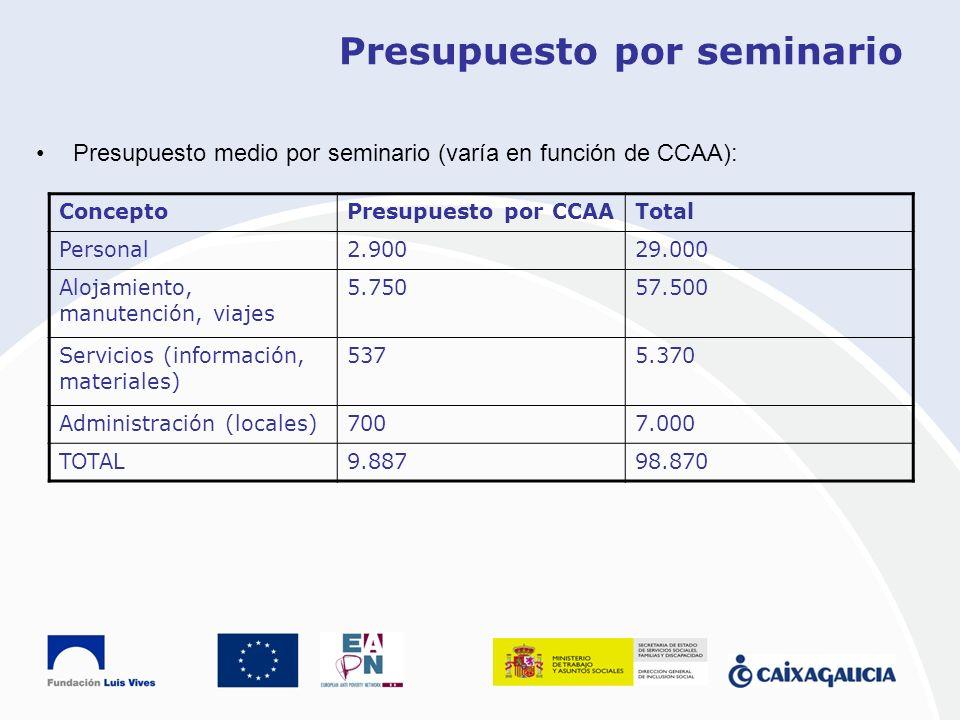 Presupuesto por seminario Presupuesto medio por seminario (varía en función de CCAA): ConceptoPresupuesto por CCAATotal Personal2.90029.000 Alojamient