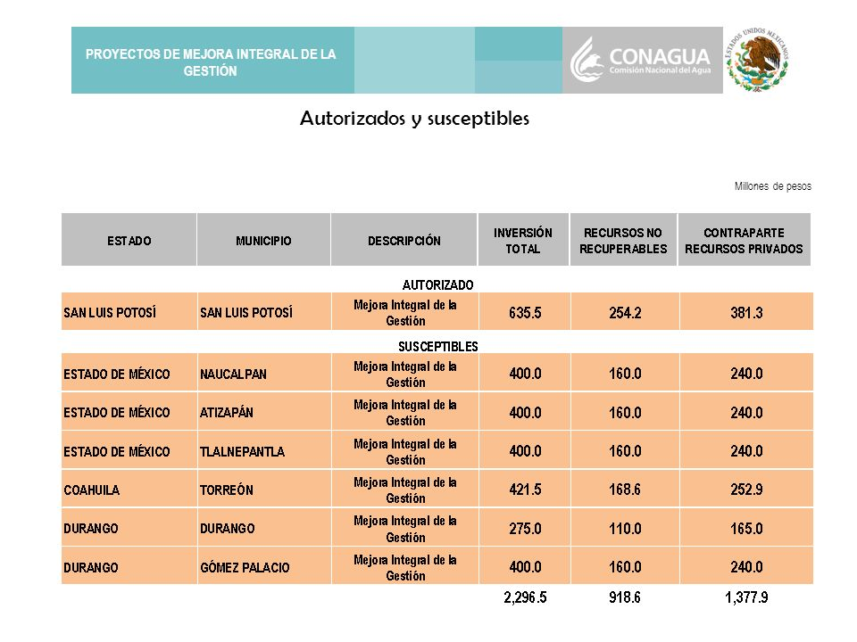 PROYECTOS DE MEJORA INTEGRAL DE LA GESTIÓN Millones de pesos Autorizados y susceptibles