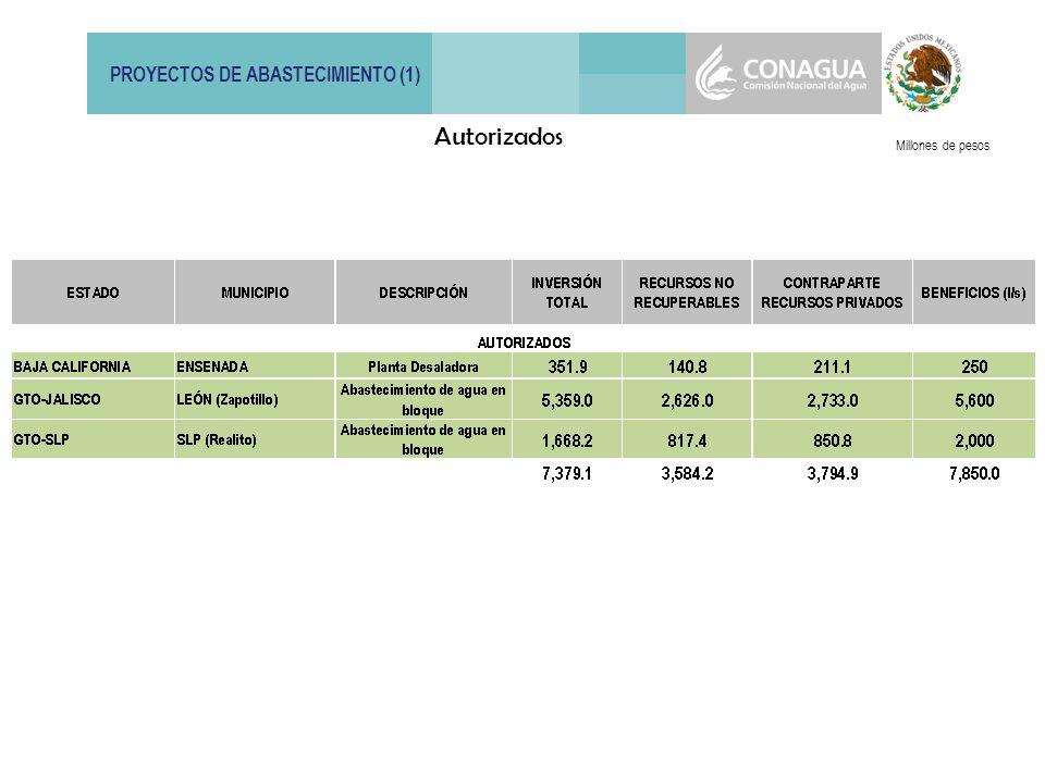 PROYECTOS DE ABASTECIMIENTO (1) Millones de pesos Autorizados