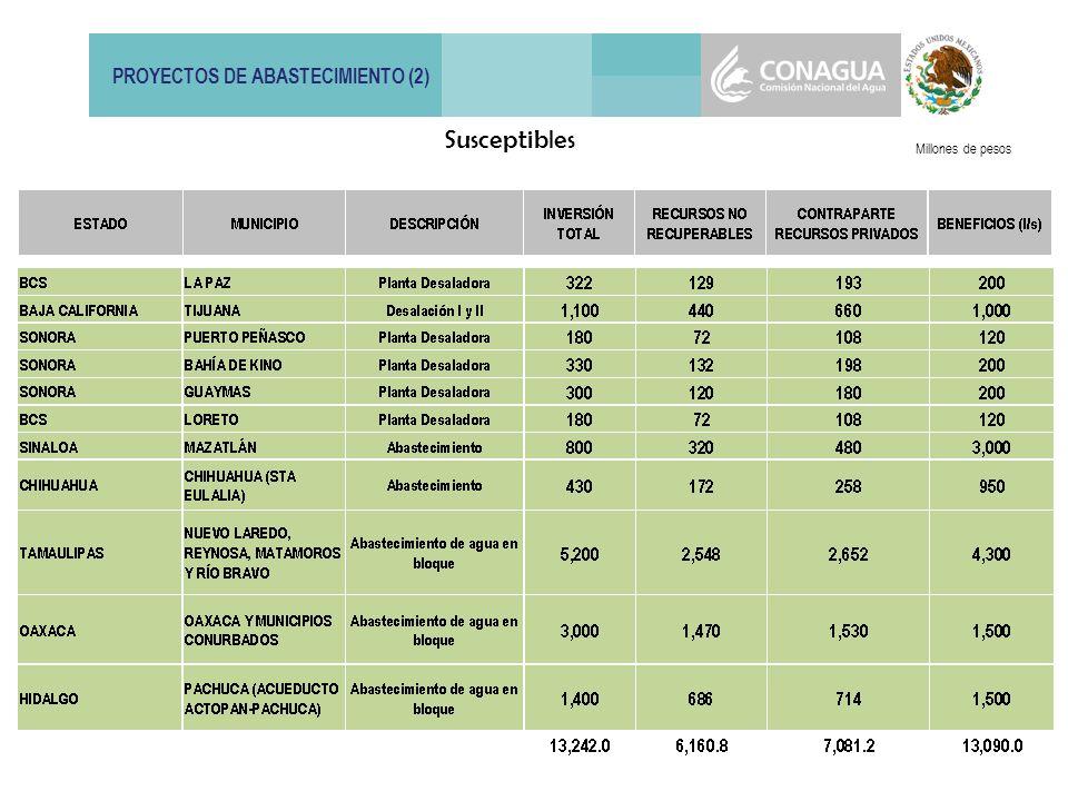 PROYECTOS DE ABASTECIMIENTO (2) Millones de pesos Susceptibles