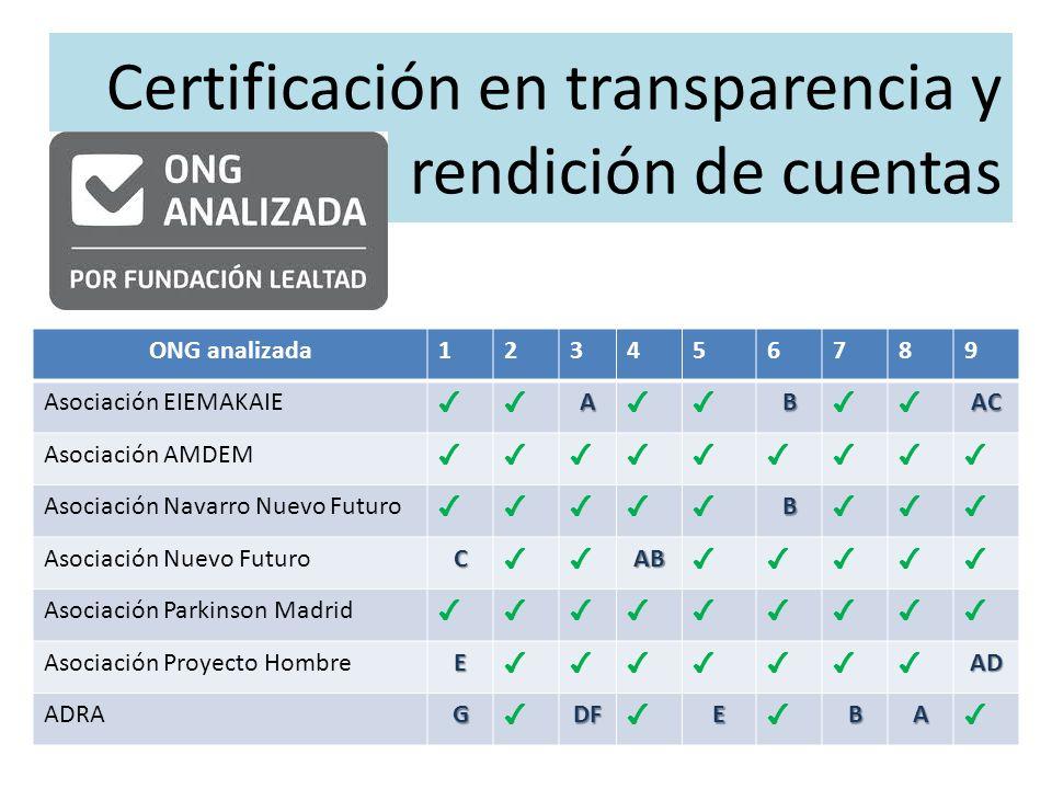 Certificación en transparencia y rendición de cuentas ONG analizada123456789 Asociación EIEMAKAIE A B AC Asociación AMDEM Asociación Navarro Nuevo Fut