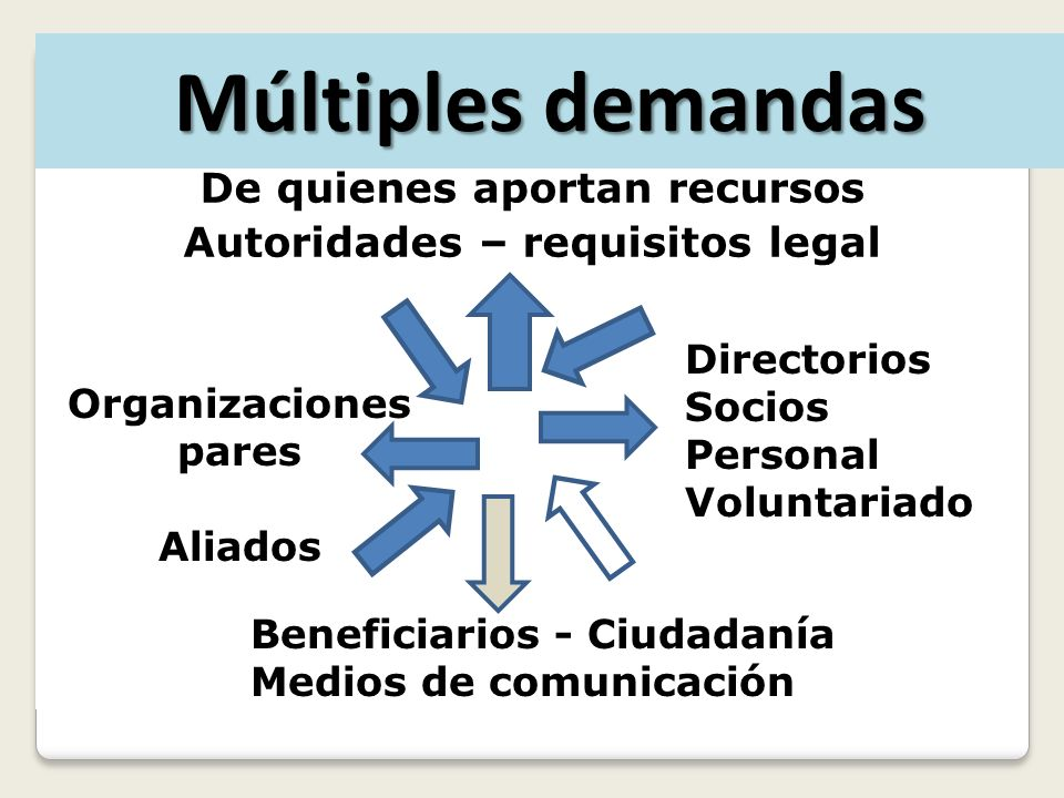 De quienes aportan recursos Autoridades – requisitos legal Directorios Socios Personal Voluntariado Beneficiarios - Ciudadanía Medios de comunicación