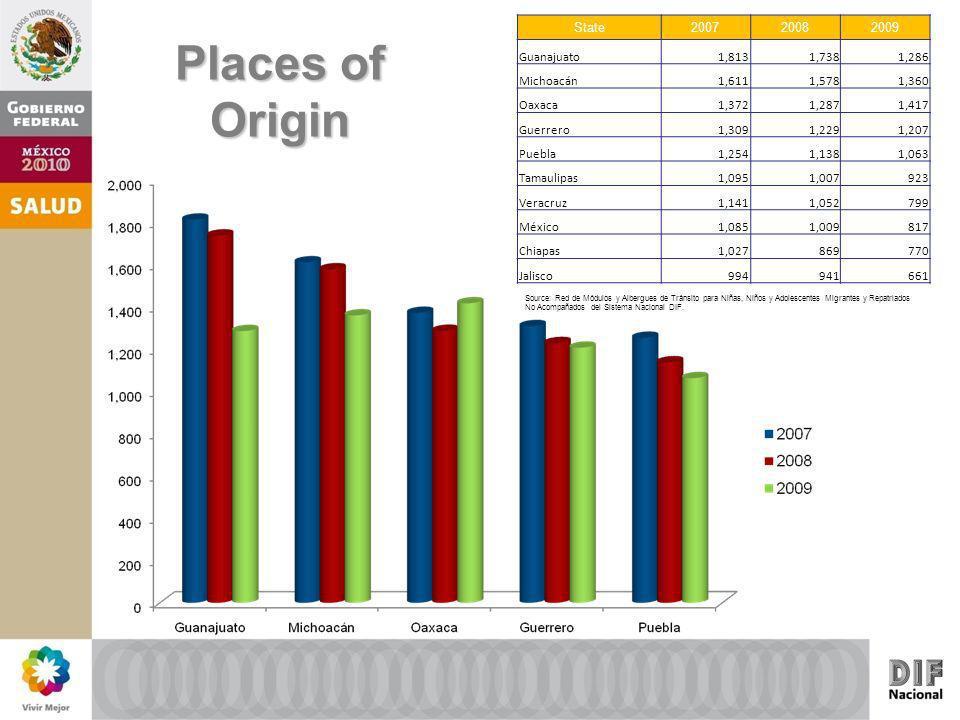 Places of Origin State200720082009 Guanajuato1,8131,7381,286 Michoacán1,6111,5781,360 Oaxaca1,3721,2871,417 Guerrero1,3091,2291,207 Puebla1,2541,1381,063 Tamaulipas1,0951,007923 Veracruz1,1411,052799 México1,0851,009817 Chiapas1,027869770 Jalisco994941661 Source: Red de Módulos y Albergues de Tránsito para Niñas, Niños y Adolescentes Migrantes y Repatriados No Acompañados del Sistema Nacional DIF.