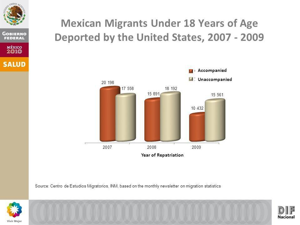 Mexican Migrants Under 18 Years of Age Deported by the United States, 2007 - 2009 Source: Centro de Estudios Migratorios, INM, based on the monthly newsletter on migration statistics Year of Repatriation Accompanied Unaccompanied