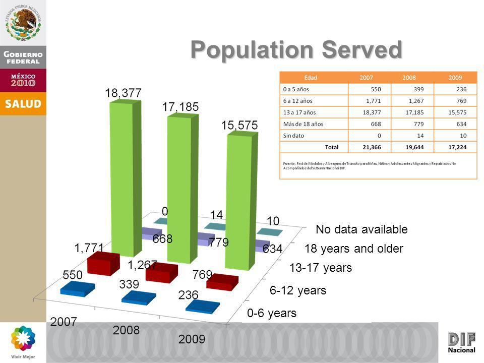 Population Served No data available 18 years and older 13-17 years 6-12 years 0-6 years